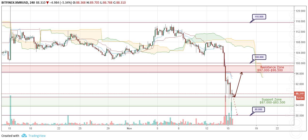 XMR/USD Forecast and analytics 16 November 2018