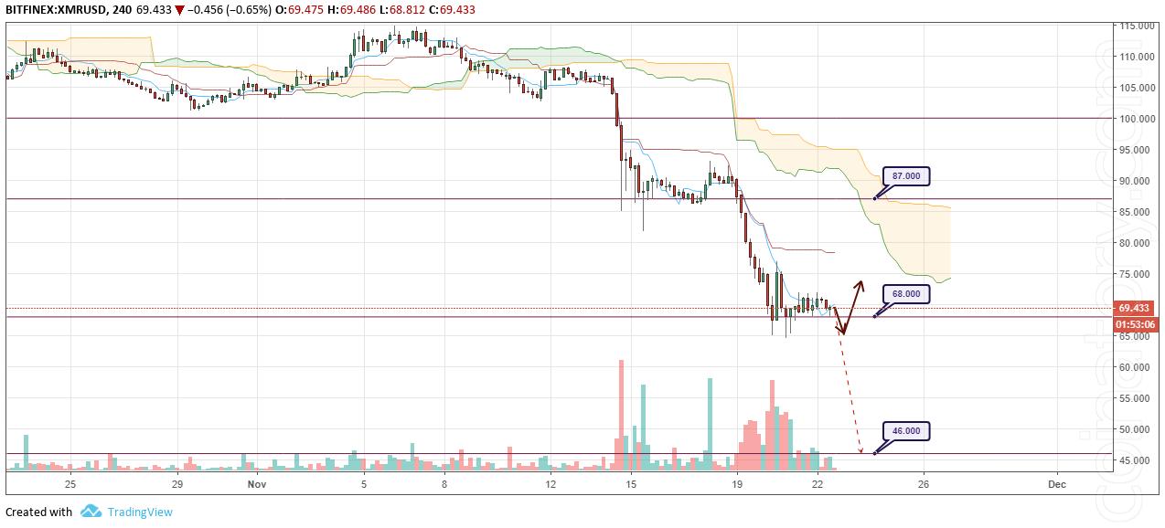 XMR/USD Forecast and analytics 23 November 2018