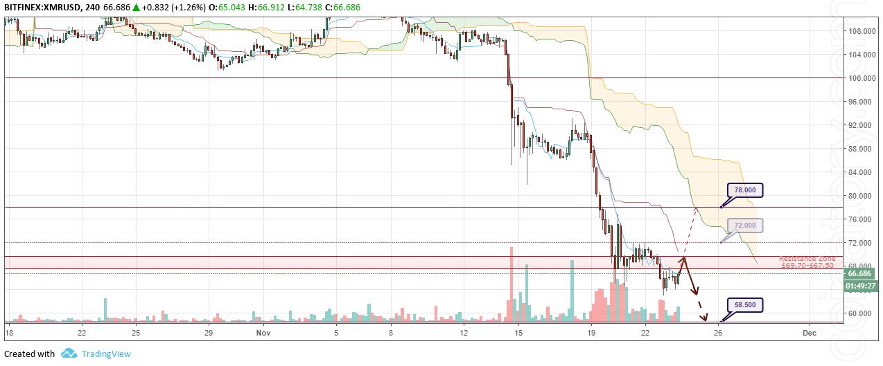 XMR/USD Forecast and analytics 24 November 2018