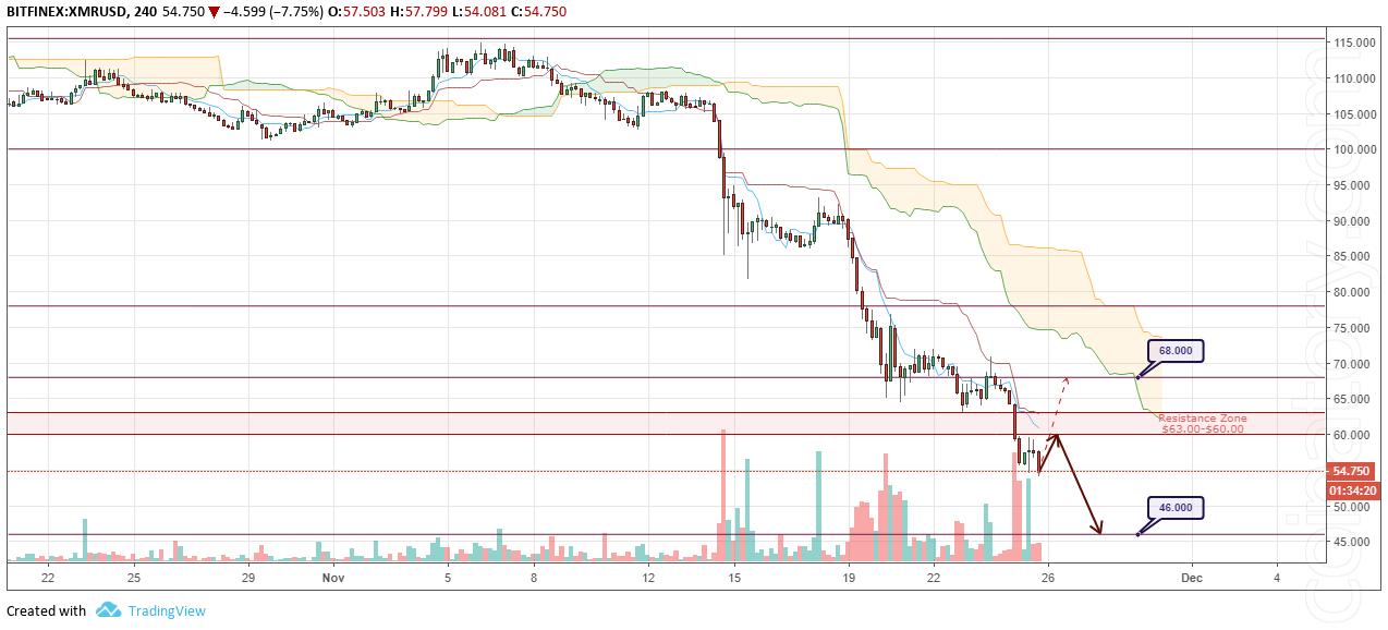 XMR/USD Forecast and analytics 26 November 2018