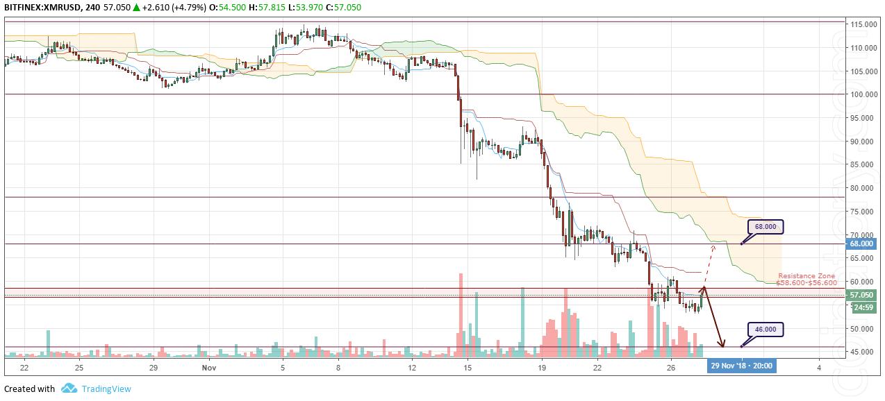 XMR/USD Forecast and analytics 28 November 2018