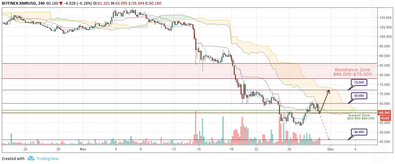 XMR/USD Forecast and analytics 30 November 2018