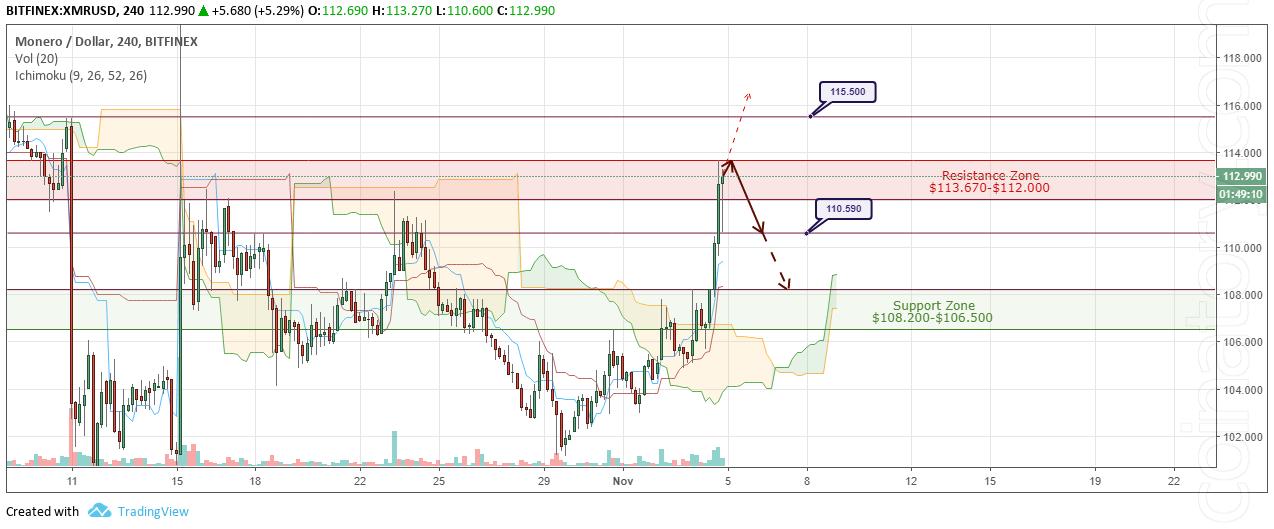 XMR/USD Forecast and analytics 5 November 2018