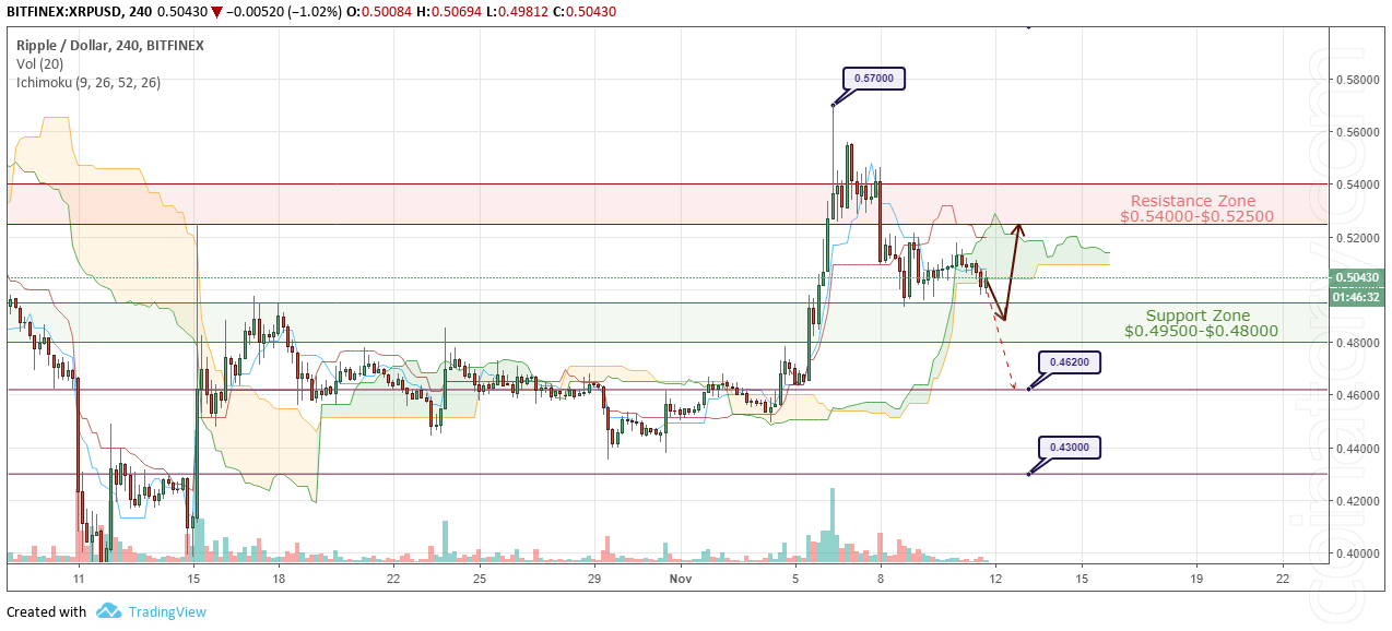 XRP/USD Forecast and analytics 12 November 2018