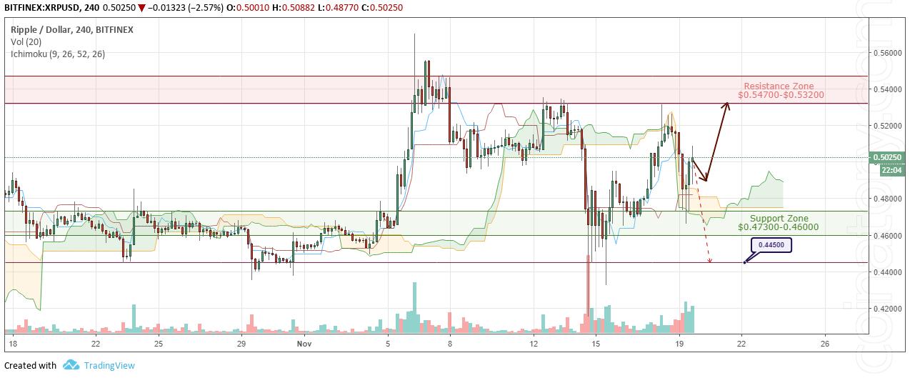 XRP/USD Forecast and analytics 20 November 2018