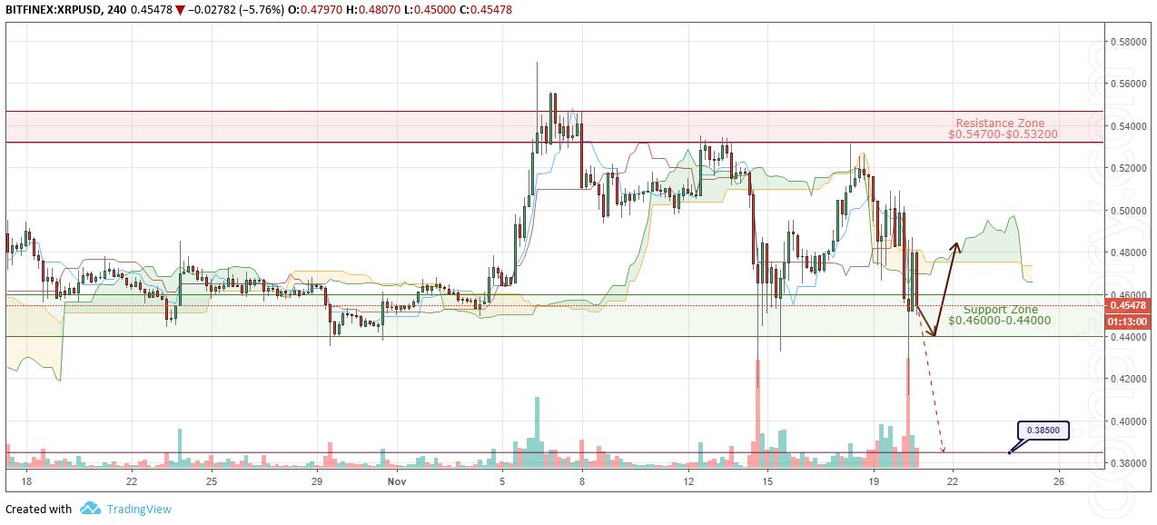 XRP/USD Forecast and analytics 21 November 2018