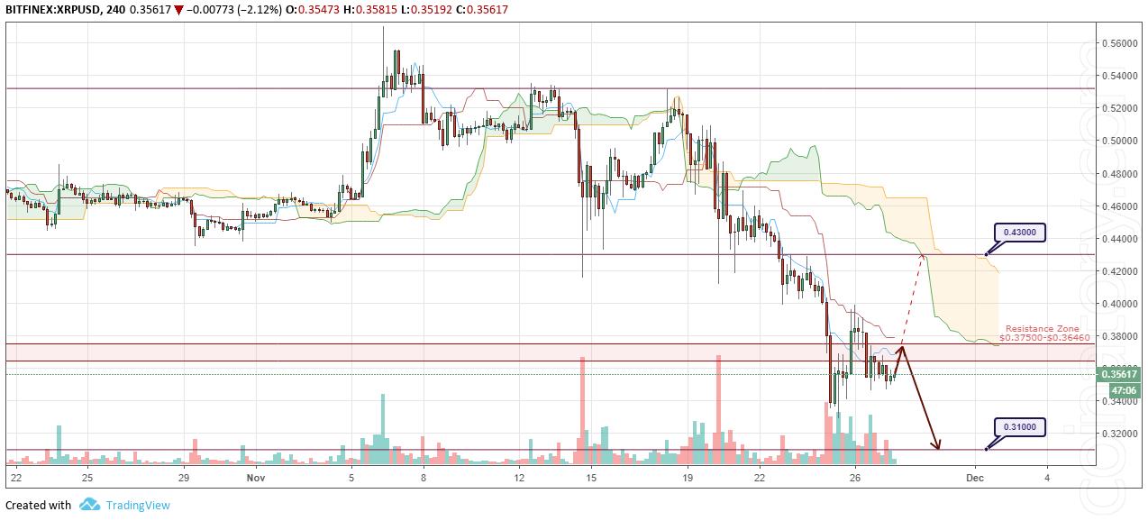 XRP/USD Forecast and analytics 28 November 2018