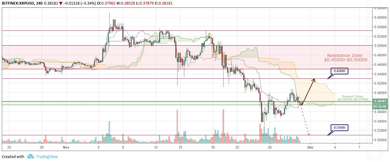 XRP/USD Forecast and analytics 30 November 2018