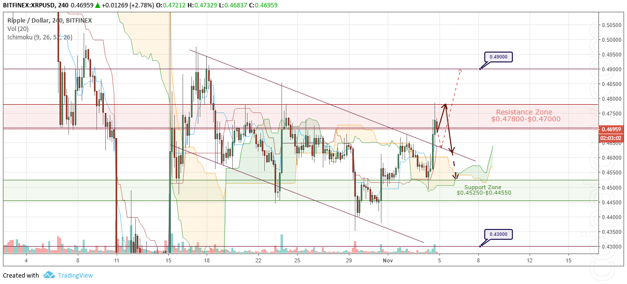 XRP/USD Forecast and analytics 5 November 2018