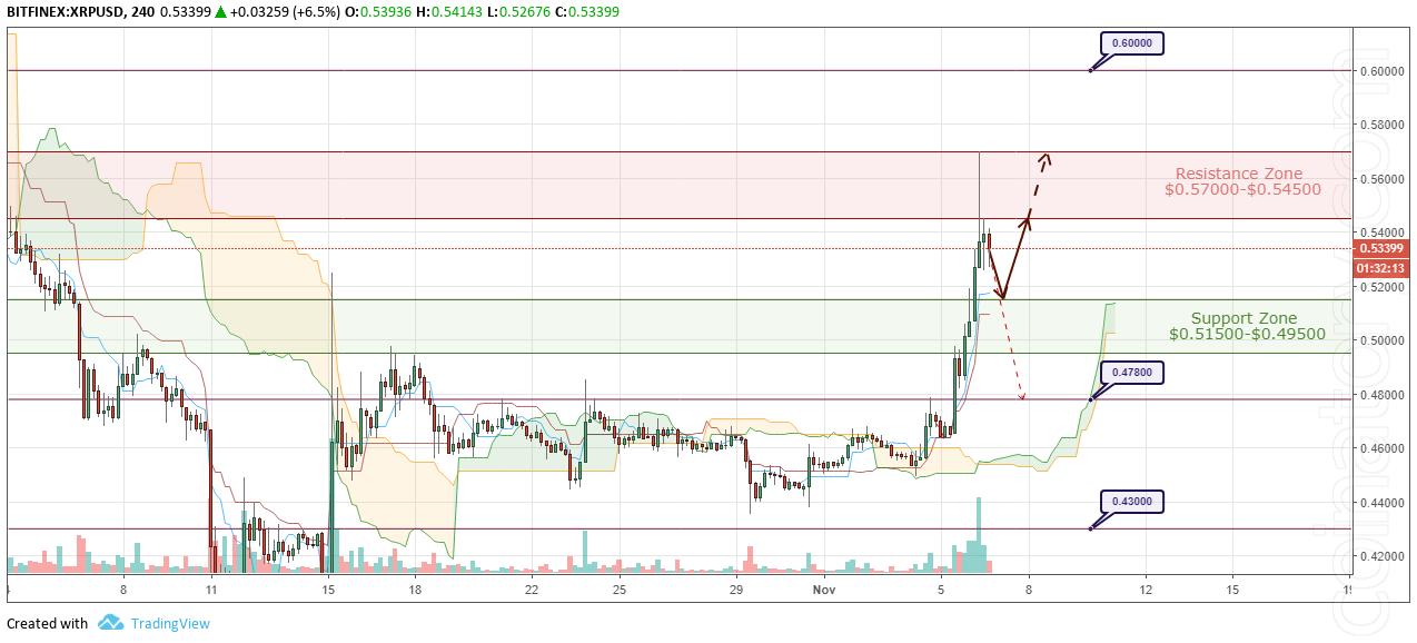 XRP/USD Forecast and analytics 7 November 2018