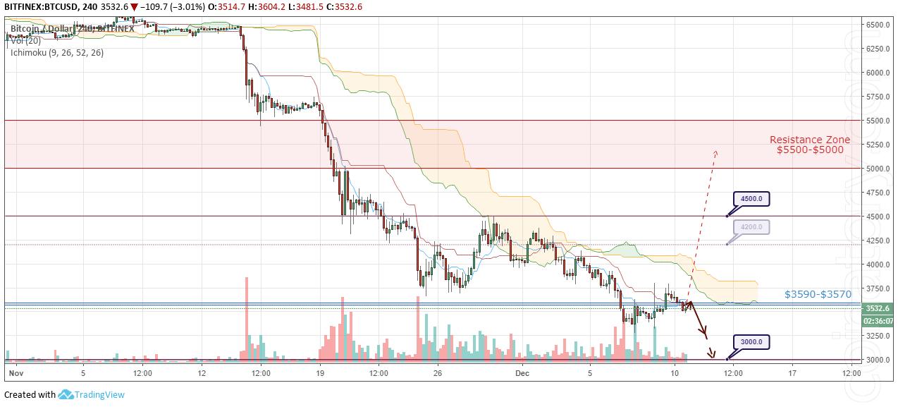 BTC/USD Forecast and analytics 11 December 2018