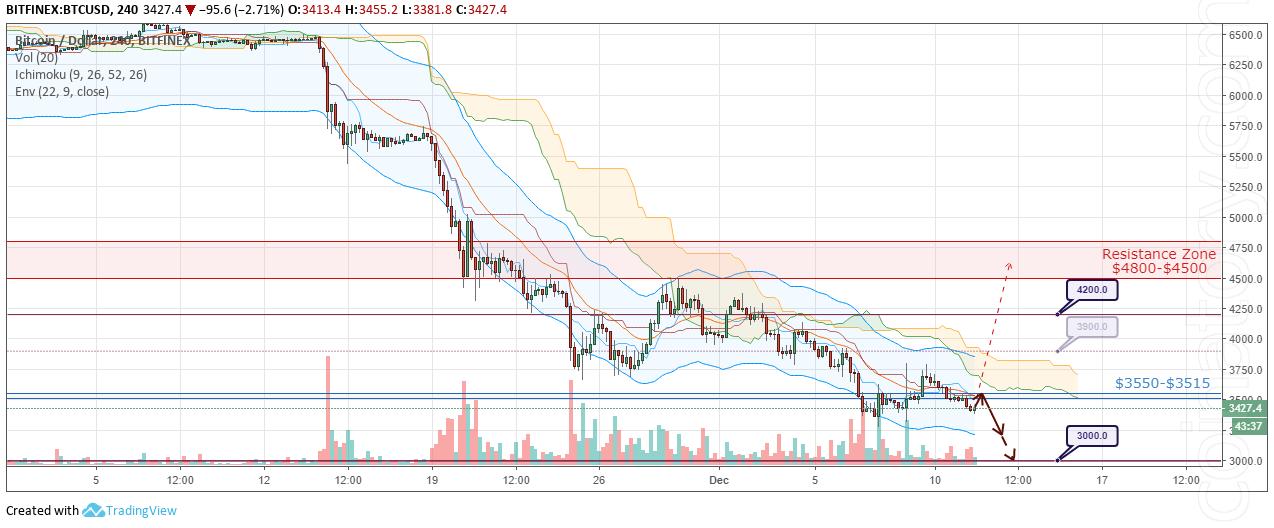 BTC/USD Forecast and analytics 12 December 2018