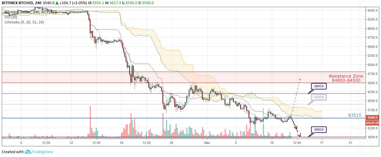 BTC/USD Forecast and analytics 13 December 2018