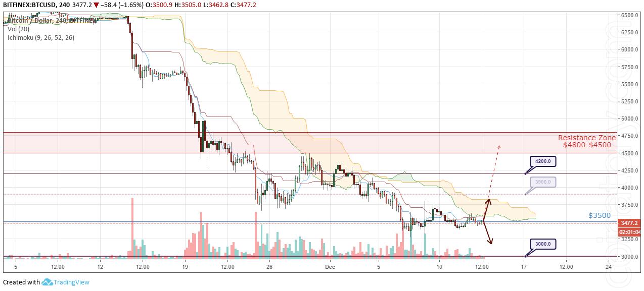 BTC/USD Forecast and analytics 14 December 2018