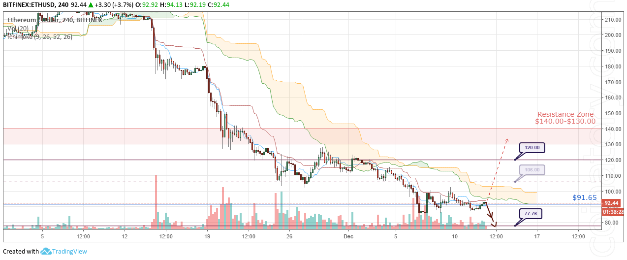 ETH/USD Forecast and analytics 13 December 2018