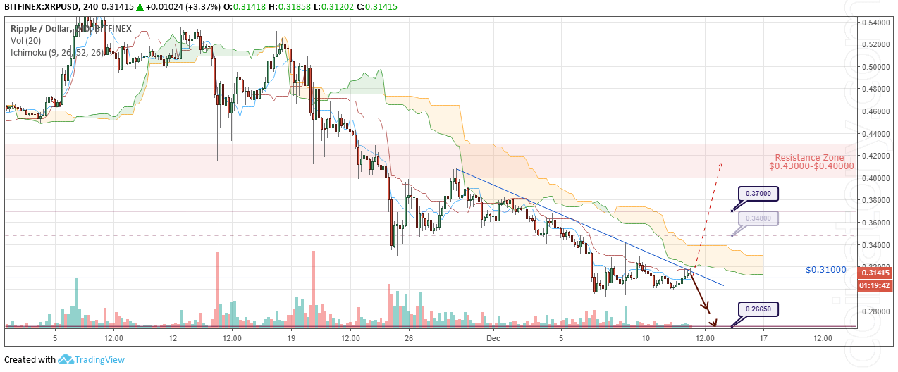 XRP/USD Forecast and analytics 13 December 2018